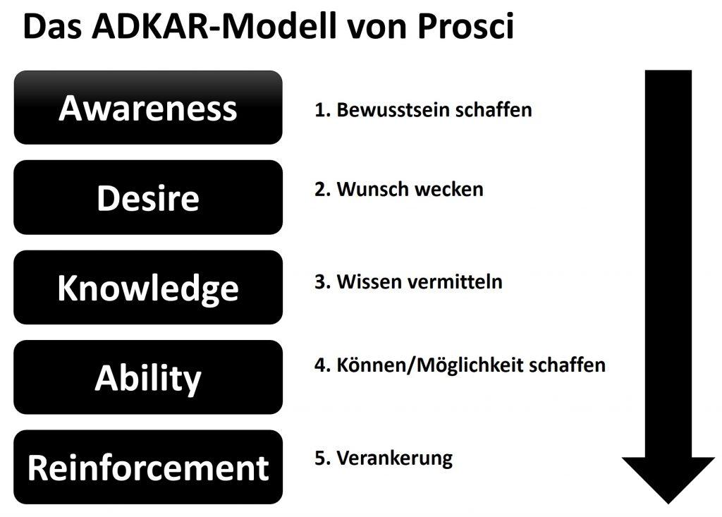 ADKAR-Modell